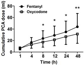 Oxycodone vs. Fentanyl Patient-Controlled Analgesia after