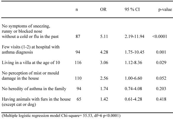 asthma research paper