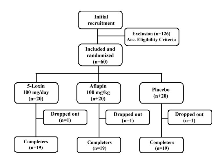 Comparative Efficacy And Tolerability Of 5