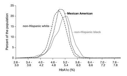 Hemoglobin A1c Normal Range