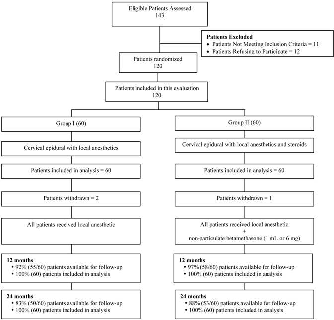 Two-Year Follow-Up Results of Fluoroscopic Cervical Epidural