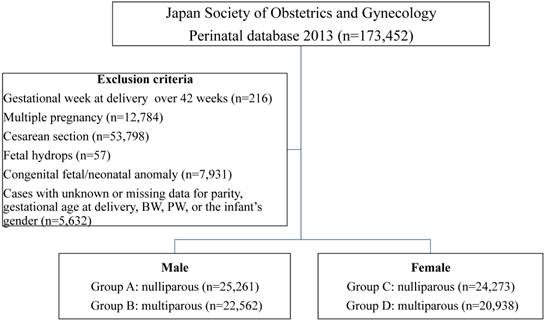 Impact of placental weight and fetal/placental weight ratio